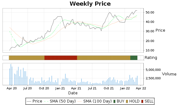 MEOH Price-Volume-Ratings Chart
