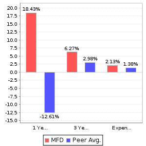MFD Return and Expenses Comparison Chart