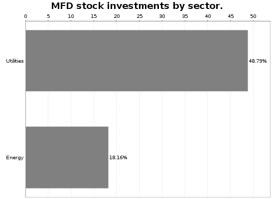 MFD Sector Allocation Chart