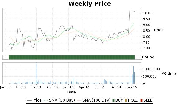 MFI Price-Volume-Ratings Chart