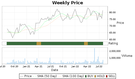 MGEE Price-Volume-Ratings Chart