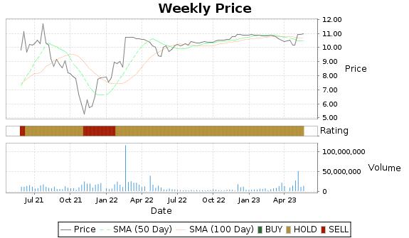 MGI Price-Volume-Ratings Chart