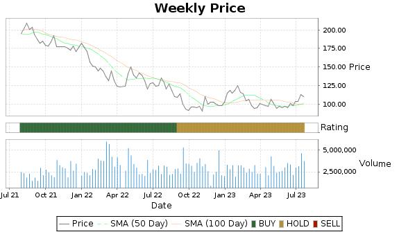 MHK Price-Volume-Ratings Chart