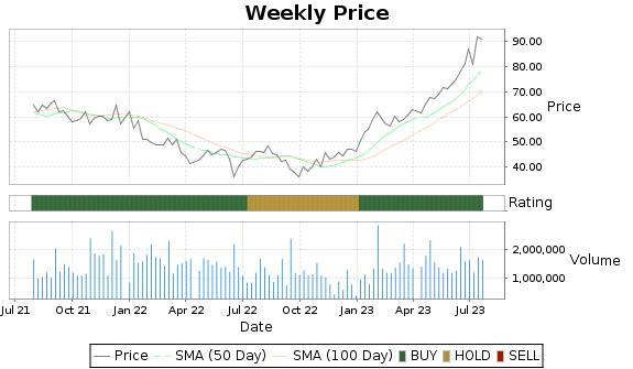 MHO Price-Volume-Ratings Chart