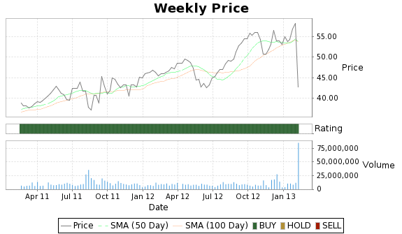 MHP Price-Volume-Ratings Chart