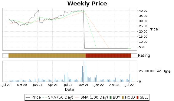 MIC Price-Volume-Ratings Chart