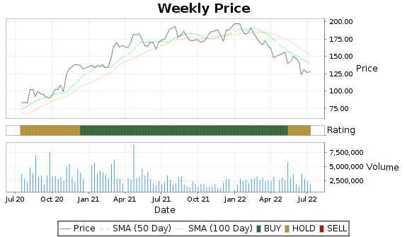 MIDD Price-Volume-Ratings Chart