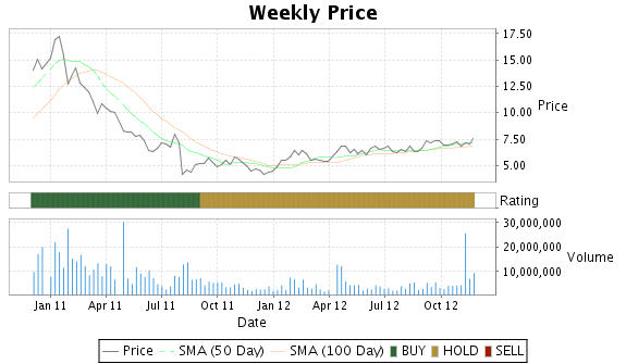 MIPS Price-Volume-Ratings Chart