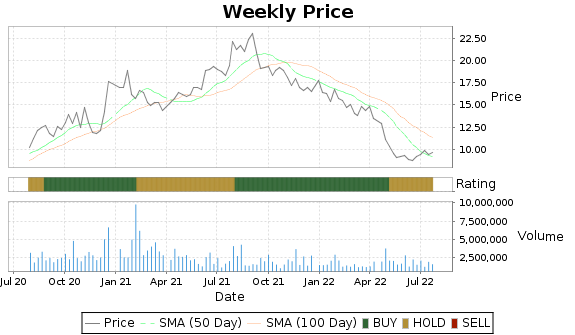 MITK Price-Volume-Ratings Chart