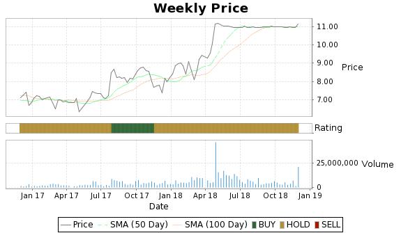 MITL Price-Volume-Ratings Chart