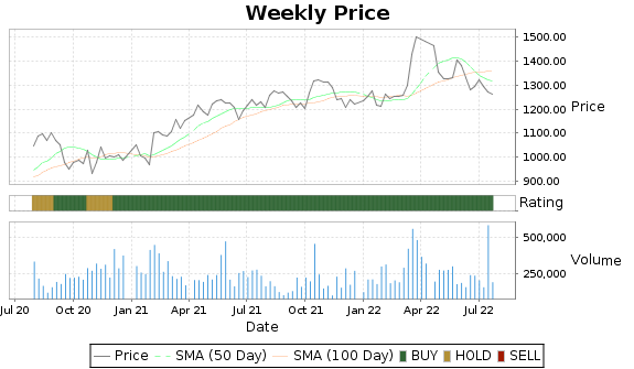 MKL Price-Volume-Ratings Chart
