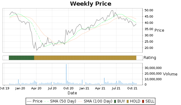 MLHR Price-Volume-Ratings Chart