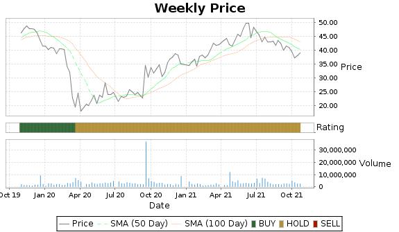 MLHR Price-Volume-Ratings Chart