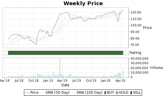 MLNX Price-Volume-Ratings Chart