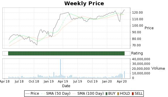 MLNX Price-Volume-Ratings Chart