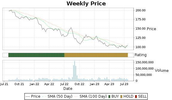 MMM Price-Volume-Ratings Chart