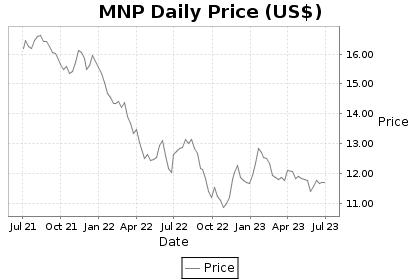 MNP Price Chart