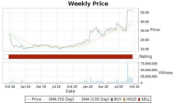 MNTA Price-Volume-Ratings Chart