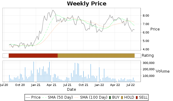 MNTX Price-Volume-Ratings Chart