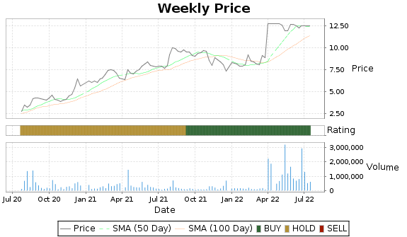 MN Price-Volume-Ratings Chart