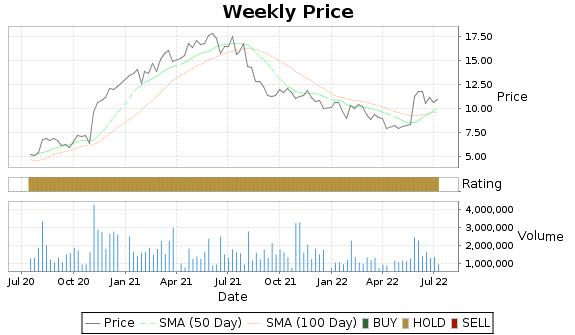 MOD Price-Volume-Ratings Chart