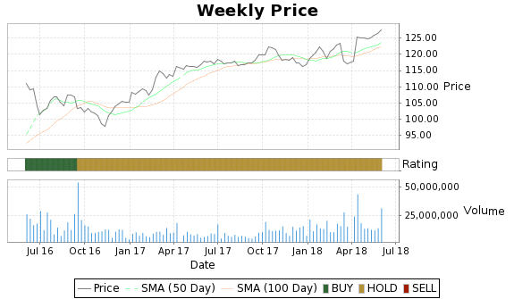 MON Price-Volume-Ratings Chart