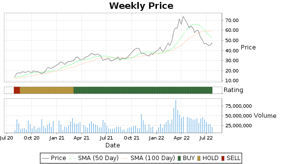 MOS Price-Volume-Ratings Chart