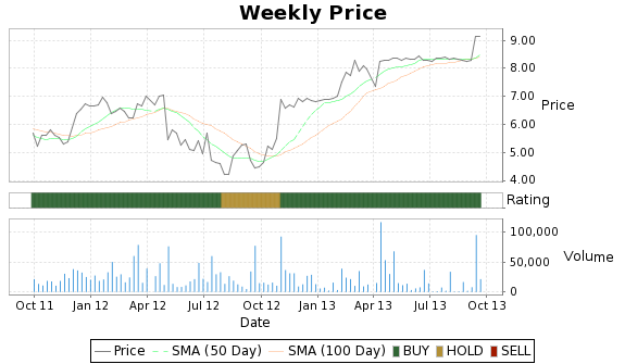 MPAC Price-Volume-Ratings Chart