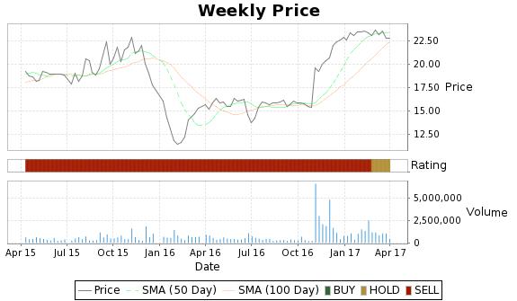 MPG Price-Volume-Ratings Chart