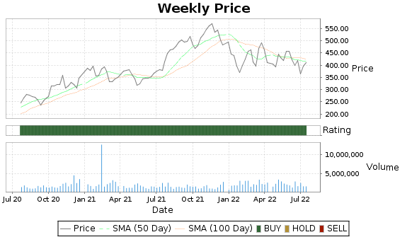 MPWR Price-Volume-Ratings Chart