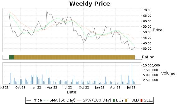 MRCY Price-Volume-Ratings Chart