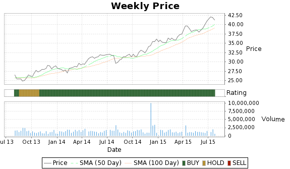 MRH Price-Volume-Ratings Chart