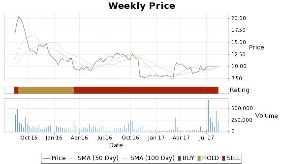 MRVC Price-Volume-Ratings Chart