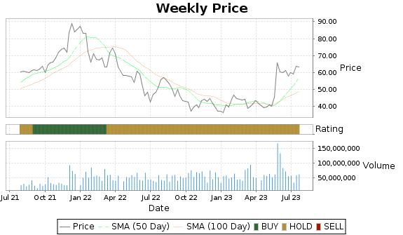 MRVL Price-Volume-Ratings Chart