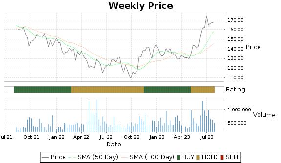 MSA Price-Volume-Ratings Chart