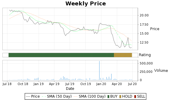 MSBF Price-Volume-Ratings Chart