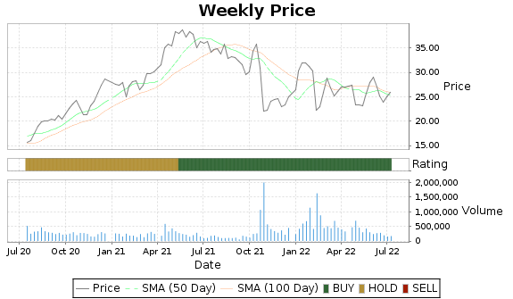 MSB Price-Volume-Ratings Chart