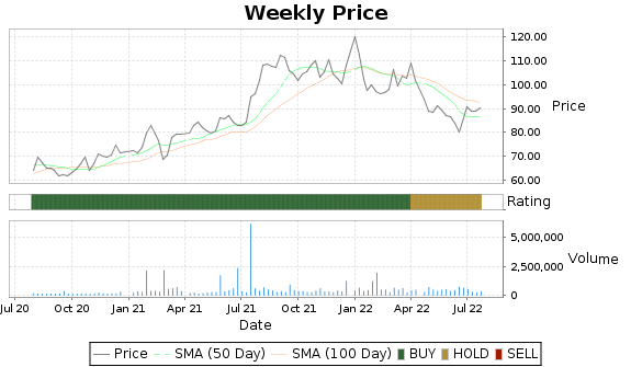 MSEX Price-Volume-Ratings Chart