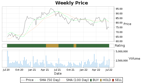 MSM Price-Volume-Ratings Chart