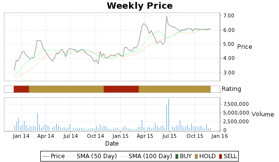 MSO Price-Volume-Ratings Chart