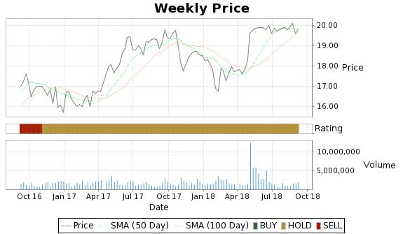 MTGE Price-Volume-Ratings Chart