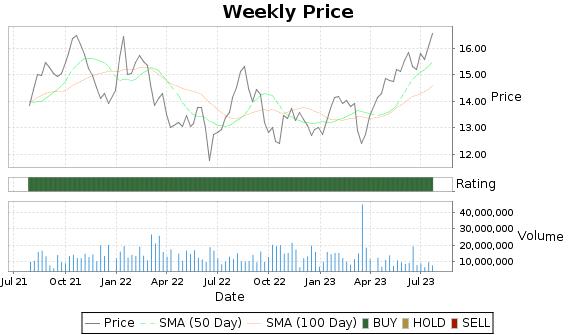 MTG Price-Volume-Ratings Chart