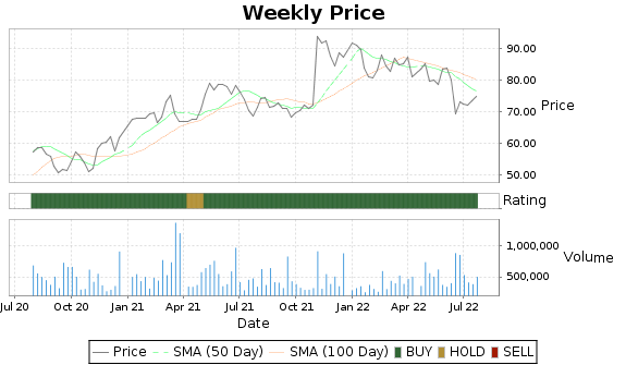 MTRN Price-Volume-Ratings Chart