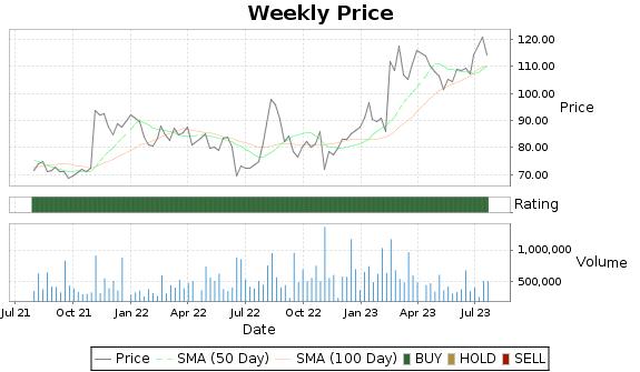 MTRN Price-Volume-Ratings Chart