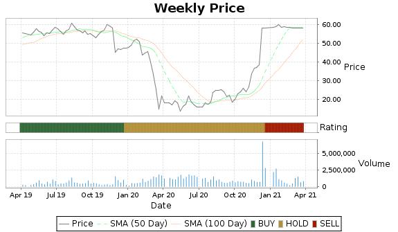 MTSC Price-Volume-Ratings Chart