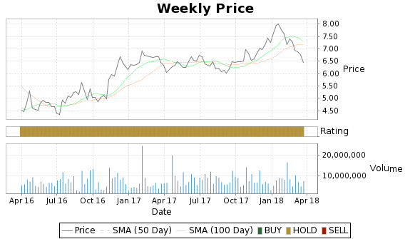 MTU Price-Volume-Ratings Chart