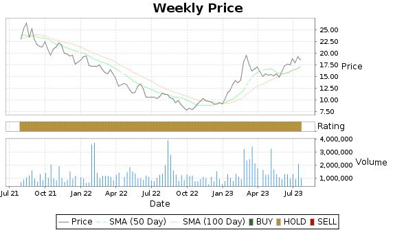 MTW Price-Volume-Ratings Chart