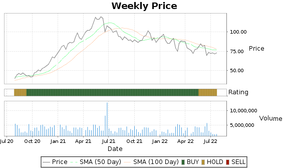 MTZ Price-Volume-Ratings Chart