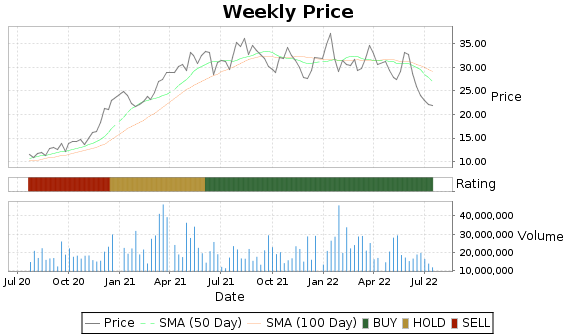 MT Price-Volume-Ratings Chart