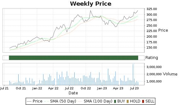 MUSA Price-Volume-Ratings Chart